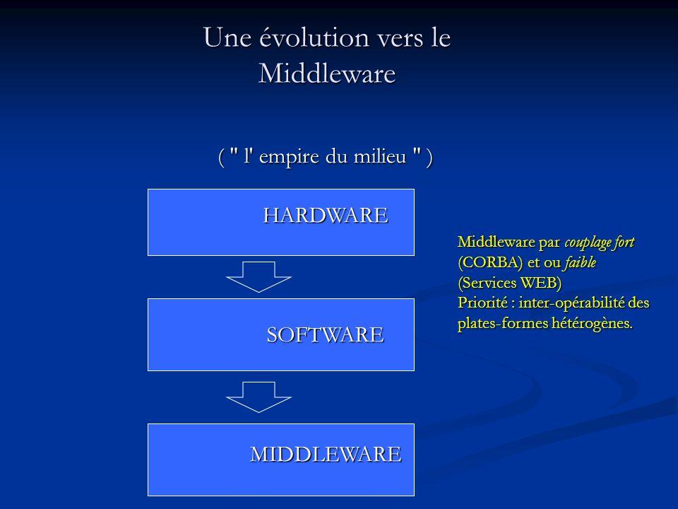 Une évolution vers le Middleware (
