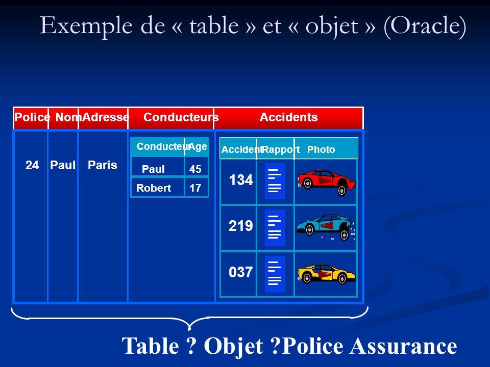 Exemple de « table » et « objet » (Oracle) 24ParisPaul Conducteur Age 45Paul 17Robert Rapport 134 219 Photo 037 Accident Table ? Objet ?Police Assuran