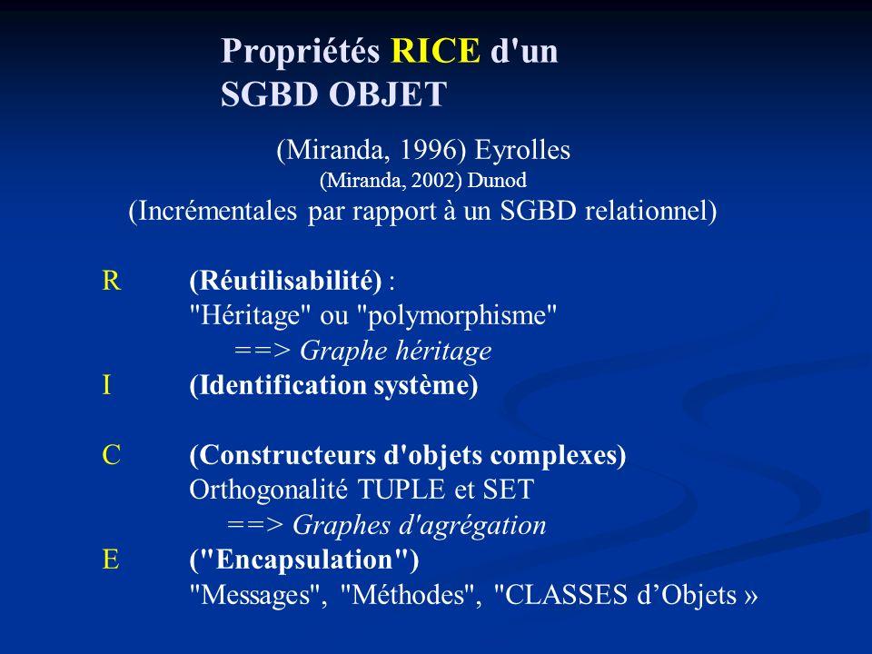 Propriétés RICE d un SGBD OBJET (Miranda, 1996) Eyrolles (Miranda, 2002) Dunod (Incrémentales par rapport à un SGBD relationnel) R (Réutilisabilité) : Héritage ou polymorphisme ==> Graphe héritage I (Identification système) C(Constructeurs d objets complexes) Orthogonalité TUPLE et SET ==> Graphes d agrégation E ( Encapsulation ) Messages , Méthodes , CLASSES dObjets »
