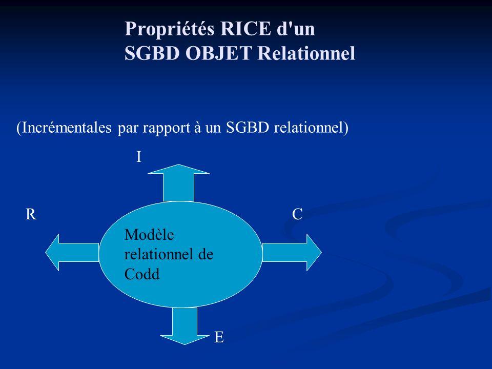Propriétés RICE d un SGBD OBJET Relationnel (Incrémentales par rapport à un SGBD relationnel) Modèle relationnel de Codd R I C E