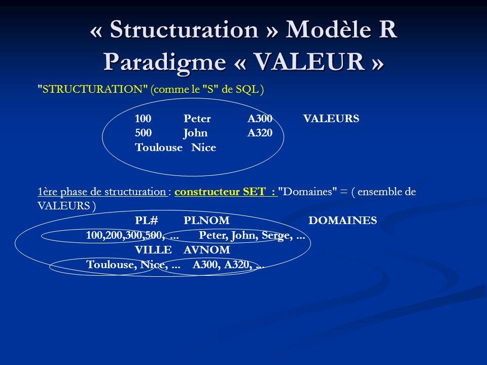 « Structuration » Modèle R Paradigme « VALEUR » STRUCTURATION (comme le S de SQL ) 100Peter A300 VALEURS 500John A320 Toulouse Nice 1ère phase de structuration : constructeur SET : Domaines = ( ensemble de VALEURS ) PL#PLNOM DOMAINES 100,200,300,500,...