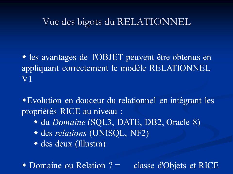 Vue des bigots du RELATIONNEL les avantages de l OBJET peuvent être obtenus en appliquant correctement le modèle RELATIONNEL V1 Evolution en douceur du relationnel en intégrant les propriétés RICE au niveau : du Domaine (SQL3, DATE, DB2, Oracle 8) des relations (UNISQL, NF2) des deux (Illustra) Domaine ou Relation .