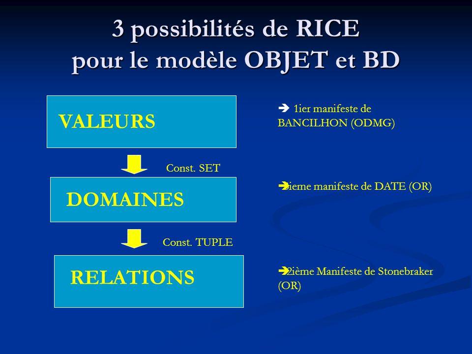 3 possibilités de RICE pour le modèle OBJET et BD VALEURS DOMAINES RELATIONS Const. SET Const. TUPLE 1ier manifeste de BANCILHON (ODMG) 3ieme manifest