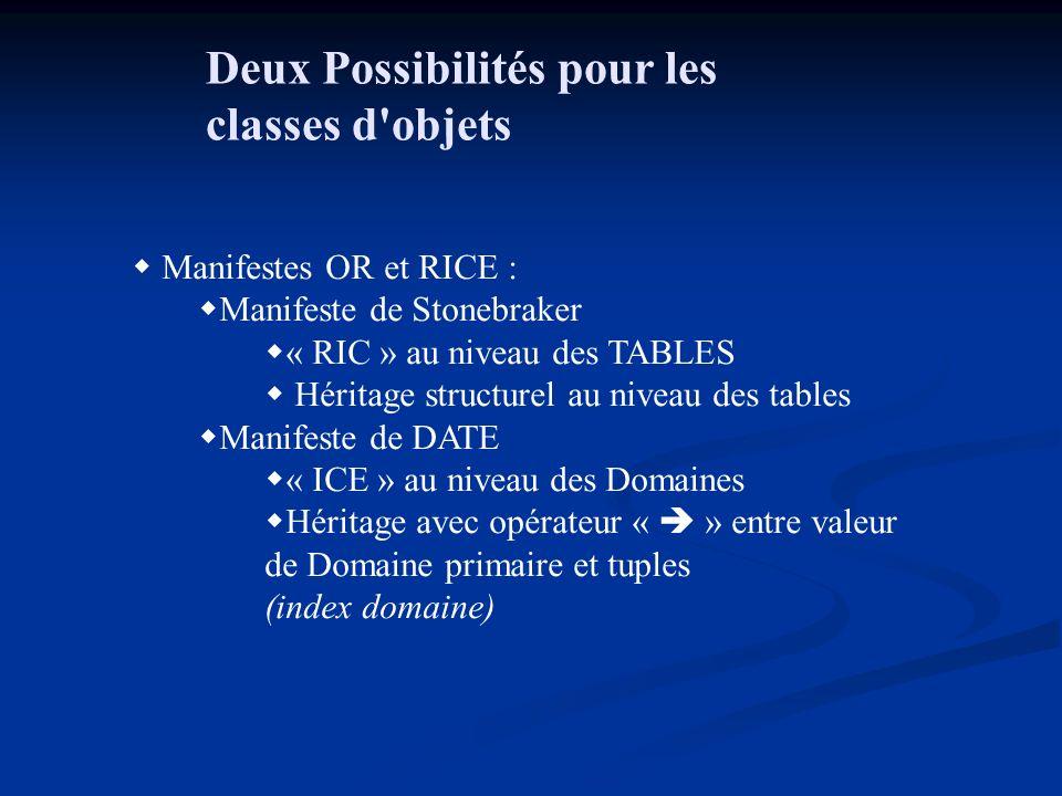 Deux Possibilités pour les classes d objets Manifestes OR et RICE : Manifeste de Stonebraker « RIC » au niveau des TABLES Héritage structurel au niveau des tables Manifeste de DATE « ICE » au niveau des Domaines Héritage avec opérateur « » entre valeur de Domaine primaire et tuples (index domaine)