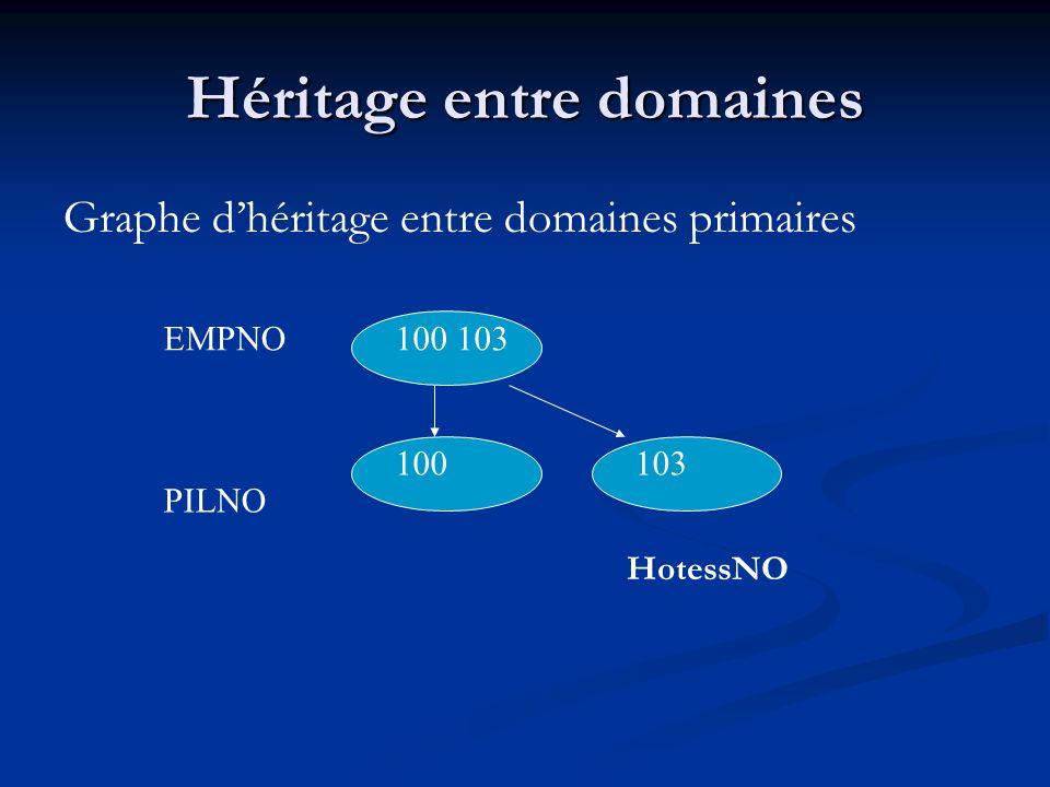 Héritage entre domaines Graphe dhéritage entre domaines primaires EMPNO PILNO 100 103 100103 HotessNO