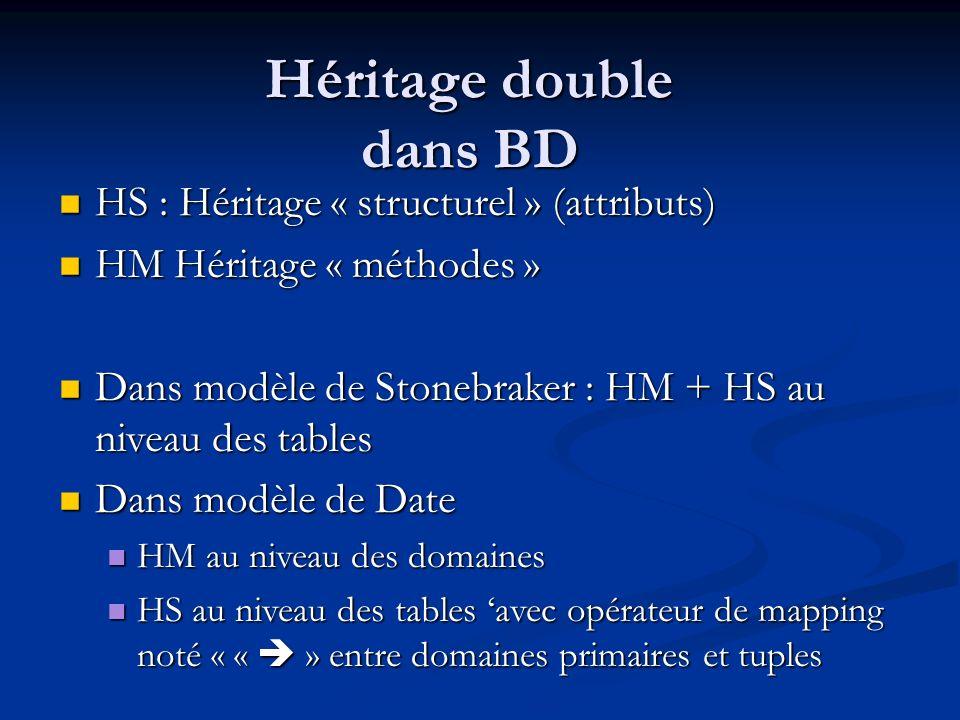 Héritage double dans BD HS : Héritage « structurel » (attributs) HS : Héritage « structurel » (attributs) HM Héritage « méthodes » HM Héritage « méthodes » Dans modèle de Stonebraker : HM + HS au niveau des tables Dans modèle de Stonebraker : HM + HS au niveau des tables Dans modèle de Date Dans modèle de Date HM au niveau des domaines HM au niveau des domaines HS au niveau des tables avec opérateur de mapping noté « « » entre domaines primaires et tuples HS au niveau des tables avec opérateur de mapping noté « « » entre domaines primaires et tuples