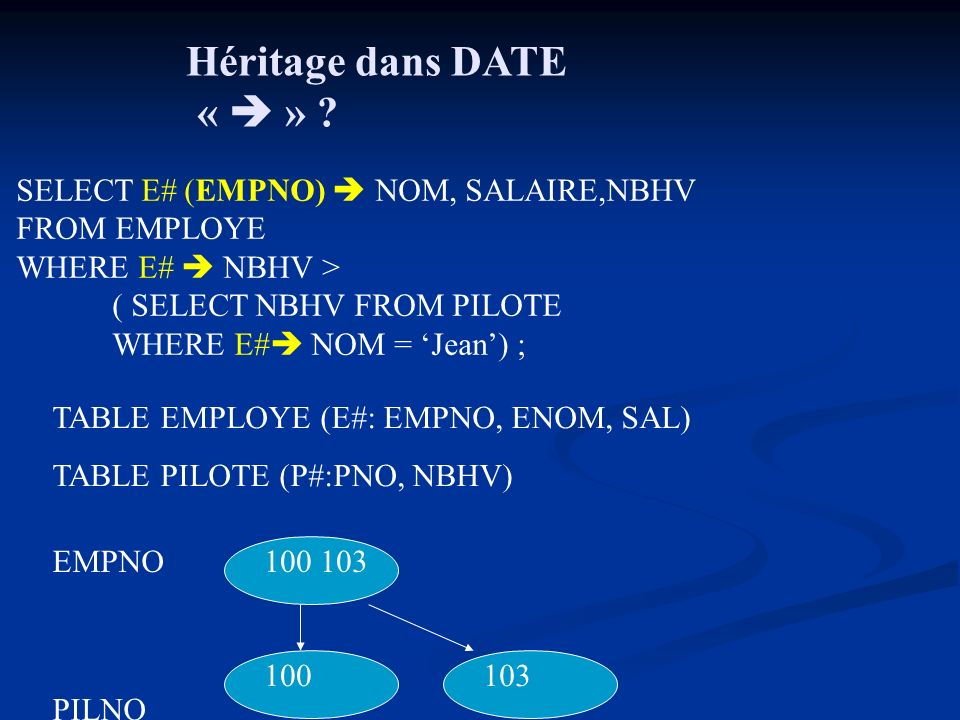 Héritage dans DATE « » ? SELECT E# (EMPNO) NOM, SALAIRE,NBHV FROM EMPLOYE WHERE E# NBHV > ( SELECT NBHV FROM PILOTE WHERE E# NOM = Jean) ; EMPNO PILNO