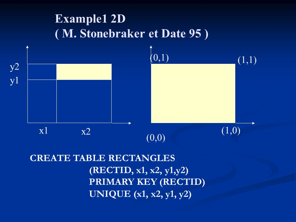 Example1 2D ( M. Stonebraker et Date 95 ) (0,0) x2 x1 y1 y2 (0,1) (1,1) (1,0) CREATE TABLE RECTANGLES (RECTID, x1, x2, y1,y2) PRIMARY KEY (RECTID) UNI