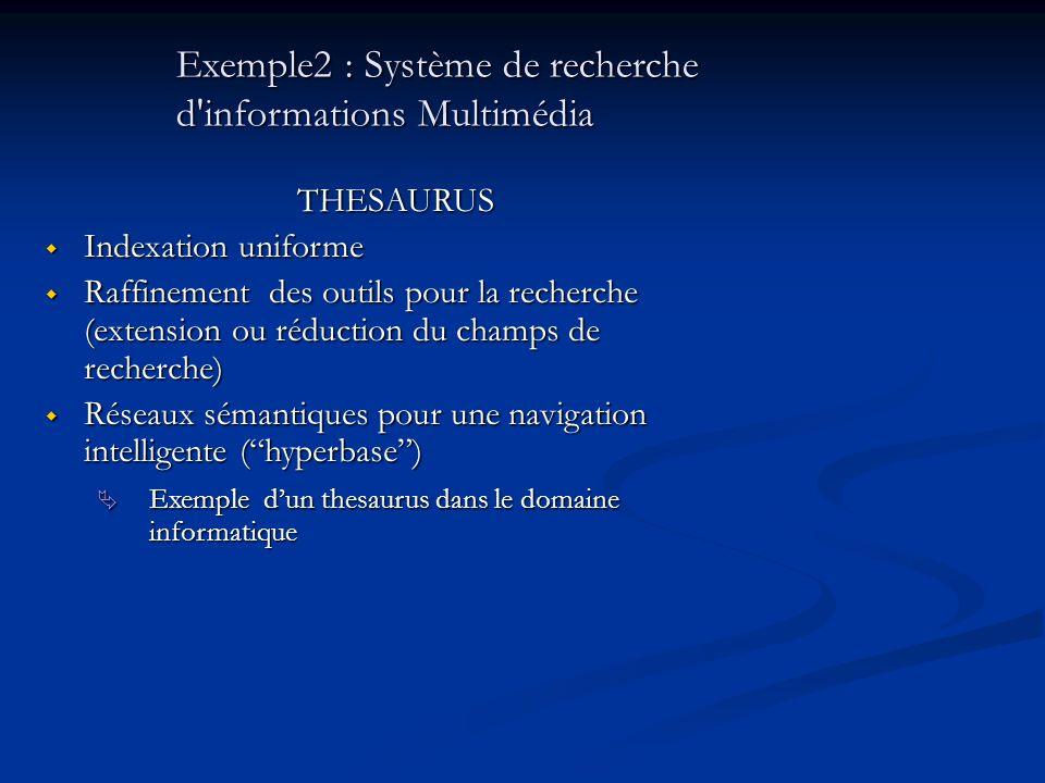 Exemple2 : Système de recherche d informations Multimédia THESAURUS Indexation uniforme Indexation uniforme Raffinement des outils pour la recherche (extension ou réduction du champs de recherche) Raffinement des outils pour la recherche (extension ou réduction du champs de recherche) Réseaux sémantiques pour une navigation intelligente (hyperbase) Réseaux sémantiques pour une navigation intelligente (hyperbase) Exemple dun thesaurus dans le domaine informatique Exemple dun thesaurus dans le domaine informatique