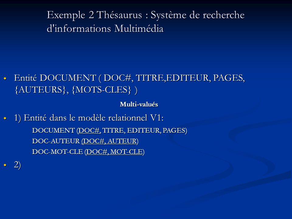 Exemple 2 Thésaurus : Système de recherche d informations Multimédia Entité DOCUMENT ( DOC#, TITRE,EDITEUR, PAGES, {AUTEURS}, {MOTS-CLES} ) Entité DOCUMENT ( DOC#, TITRE,EDITEUR, PAGES, {AUTEURS}, {MOTS-CLES} )Multi-valués 1) Entité dans le modèle relationnel V1: 1) Entité dans le modèle relationnel V1: DOCUMENT (DOC#, TITRE, EDITEUR, PAGES) DOC-AUTEUR (DOC#, AUTEUR) DOC-MOT-CLE (DOC#, MOT-CLE) 2) 2)