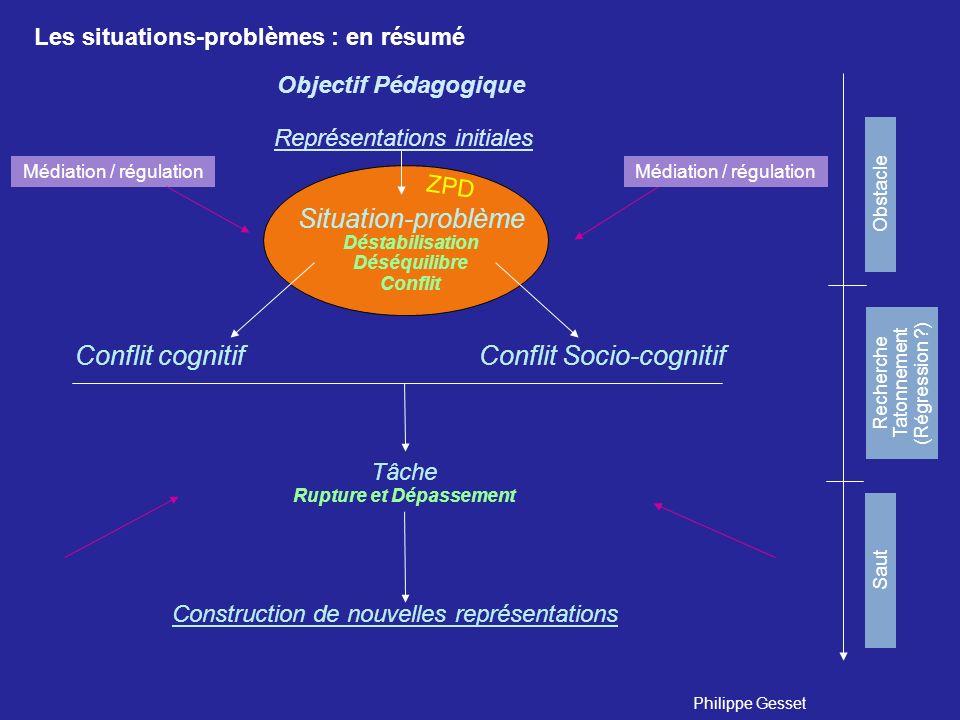 Objectif Pédagogique Conflit cognitifConflit Socio-cognitif Tâche Rupture et Dépassement Médiation / régulation Situation-problème Déstabilisation Dés