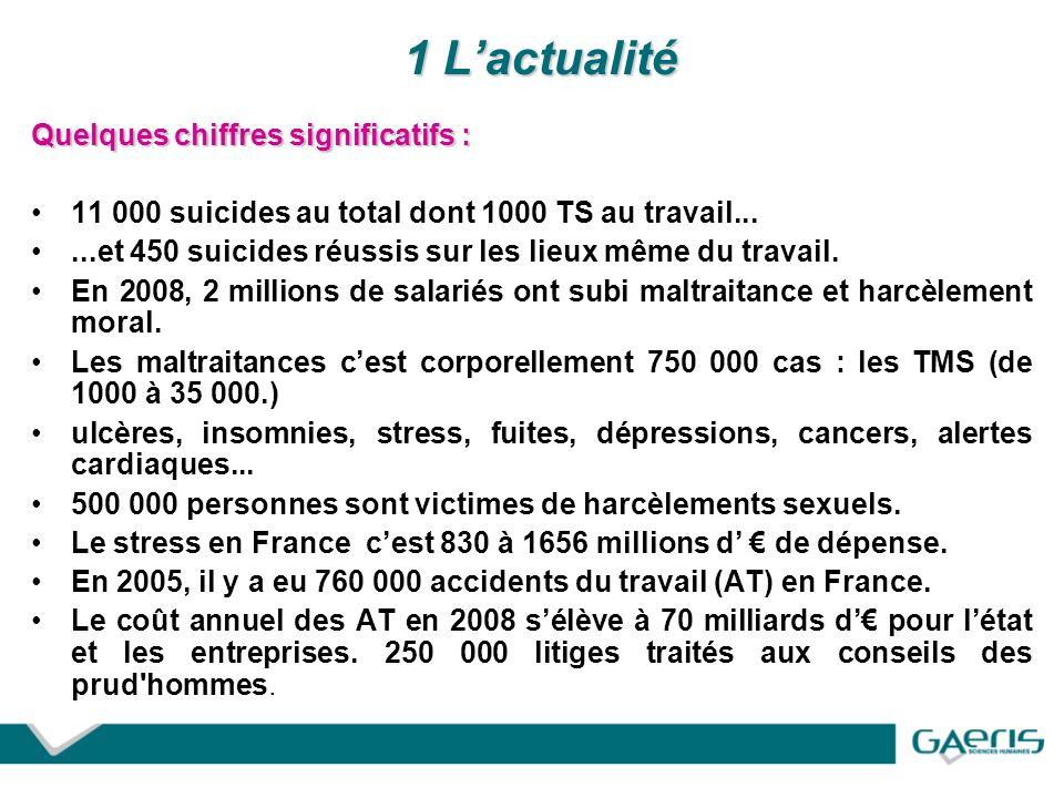 1 Lactualité Quelques chiffres significatifs : 11 000 suicides au total dont 1000 TS au travail......et 450 suicides réussis sur les lieux même du travail.