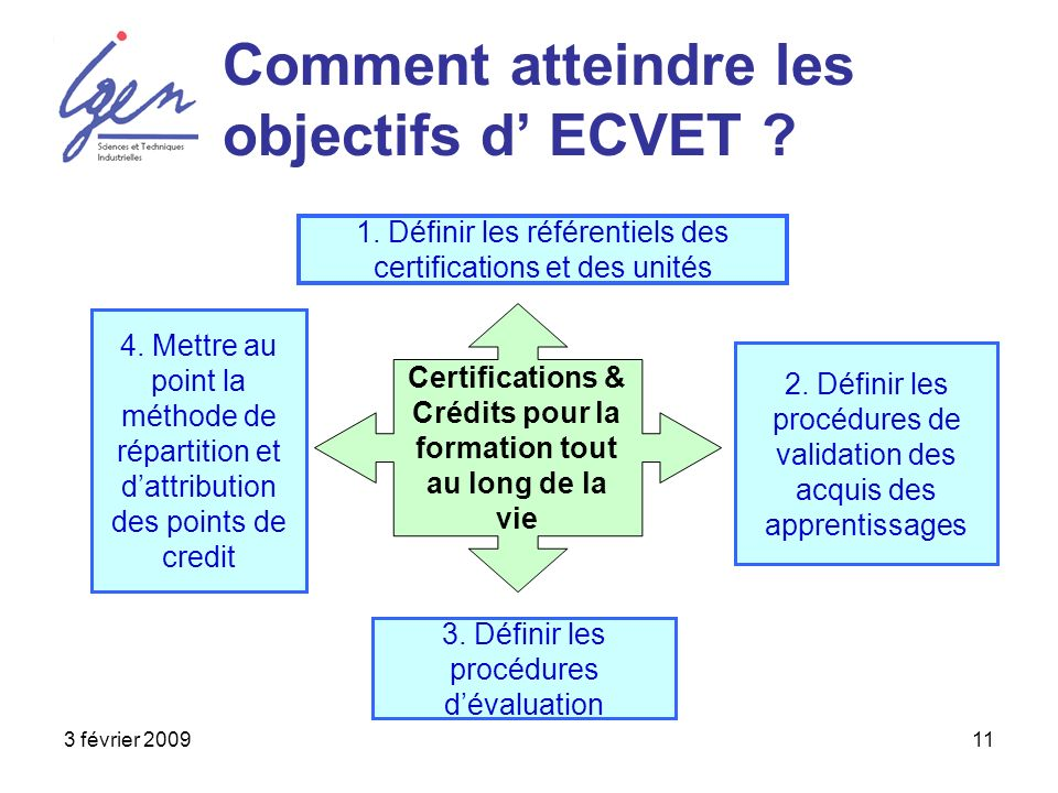 3 février 200911 Comment atteindre les objectifs d ECVET ? Certifications & Crédits pour la formation tout au long de la vie 1. Définir les référentie