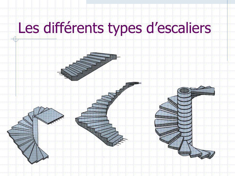 Les différents types descaliers