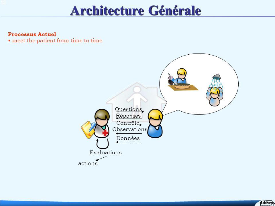 13 Processus Actuel meet the patient from time to time Architecture Générale Questions Réponses Données Evaluations actions Contrôle Observations