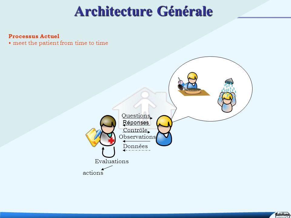 14 Processus Actuel meet the patient from time to time Architecture Générale Questions Réponses Données Evaluations actions Contrôle Observations