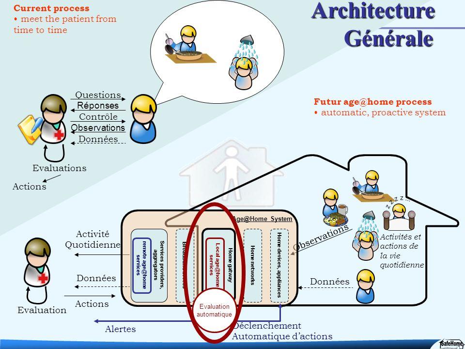 15 Questions Réponses Contrôle Observations Données Evaluations Activité Quotidienne Actions Observations Données Evaluation Age@Home System Home devi