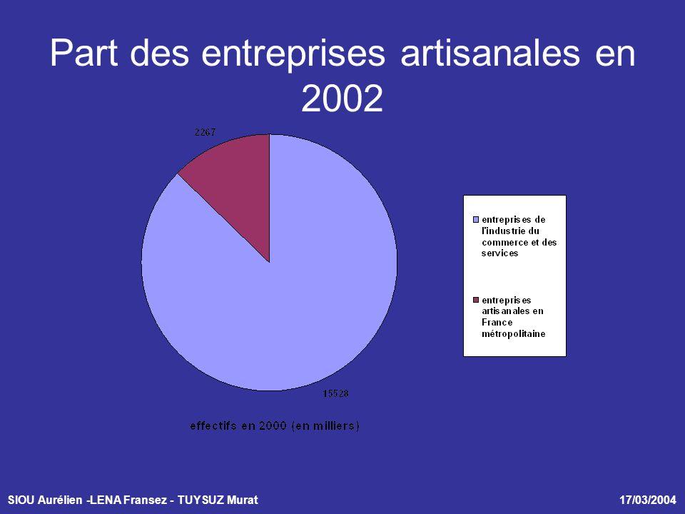 SIOU Aurélien -LENA Fransez - TUYSUZ Murat 17/03/2004 Part des entreprises artisanales en 2002