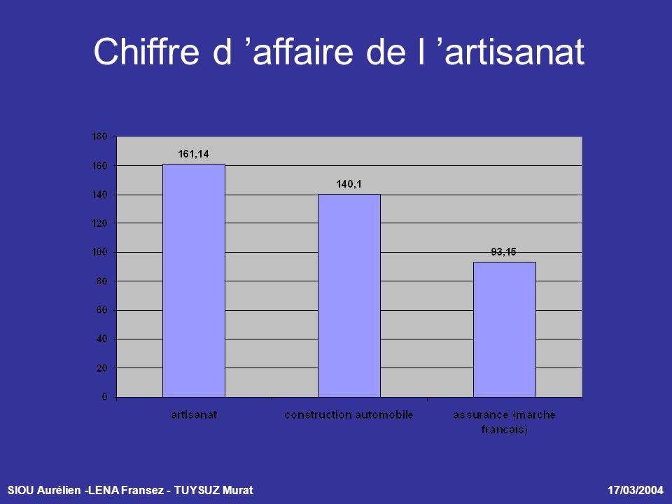 SIOU Aurélien -LENA Fransez - TUYSUZ Murat 17/03/2004 Chiffre d affaire de l artisanat