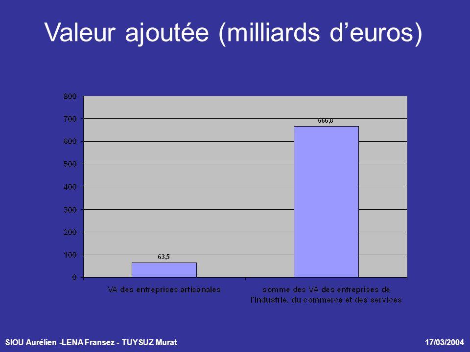 SIOU Aurélien -LENA Fransez - TUYSUZ Murat 17/03/2004 Valeur ajoutée (milliards deuros)