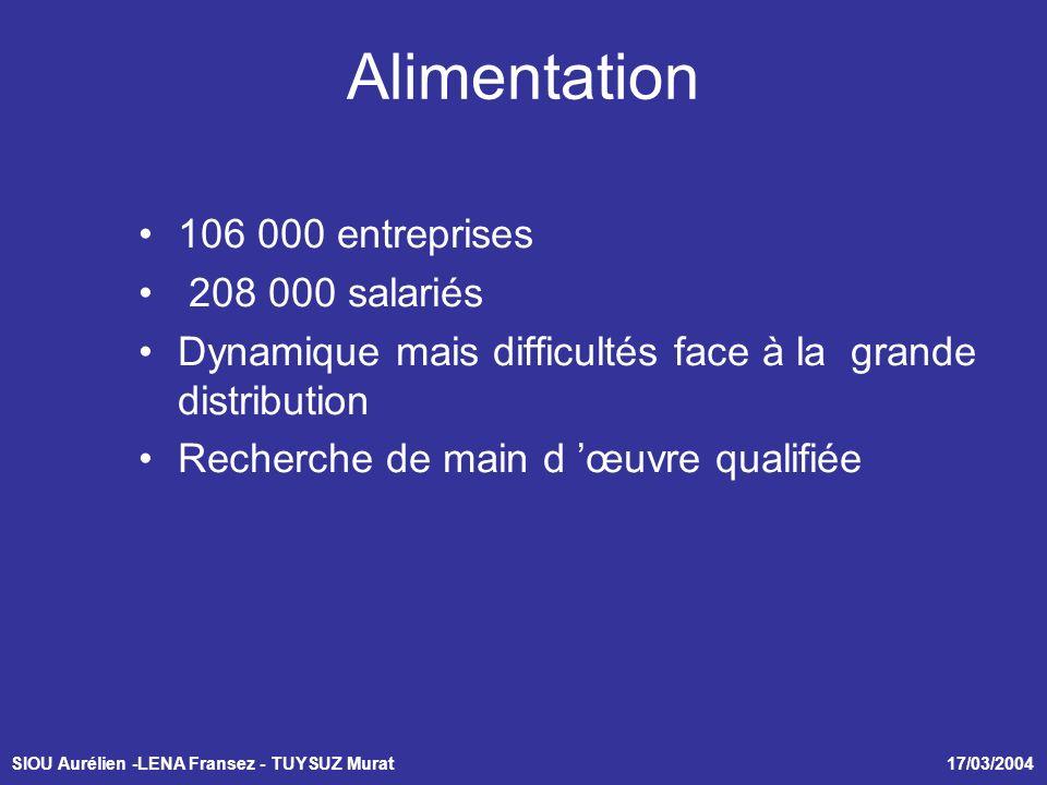 SIOU Aurélien -LENA Fransez - TUYSUZ Murat 17/03/2004 Alimentation 106 000 entreprises 208 000 salariés Dynamique mais difficultés face à la grande distribution Recherche de main d œuvre qualifiée