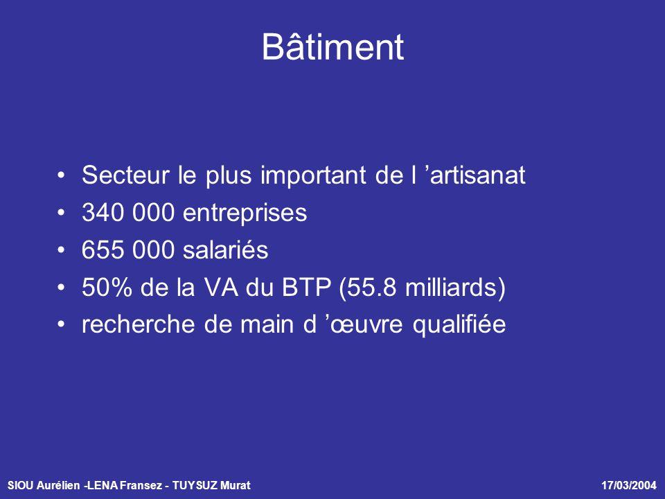 SIOU Aurélien -LENA Fransez - TUYSUZ Murat 17/03/2004 Bâtiment Secteur le plus important de l artisanat 340 000 entreprises 655 000 salariés 50% de la VA du BTP (55.8 milliards) recherche de main d œuvre qualifiée