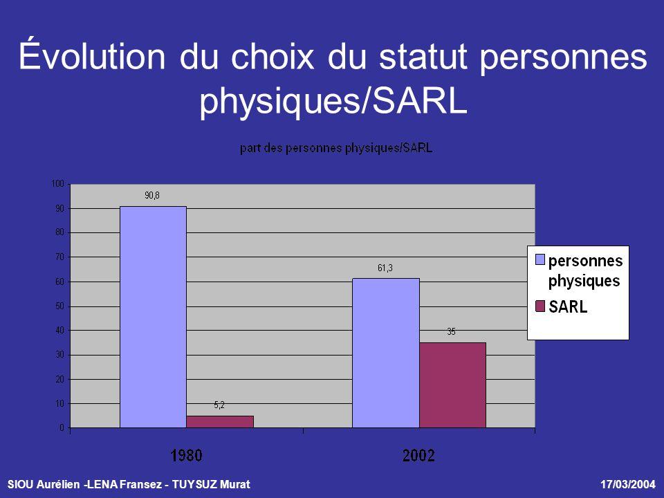 SIOU Aurélien -LENA Fransez - TUYSUZ Murat 17/03/2004 Évolution du choix du statut personnes physiques/SARL