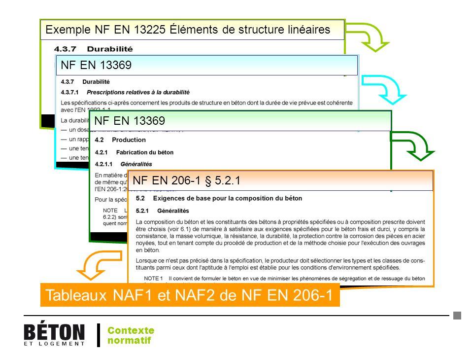 Exemple NF EN 13225 Éléments de structure linéairesNF EN 13369 NF EN 206-1 § 5.2.1 Tableaux NAF1 et NAF2 de NF EN 206-1 Contexte normatif