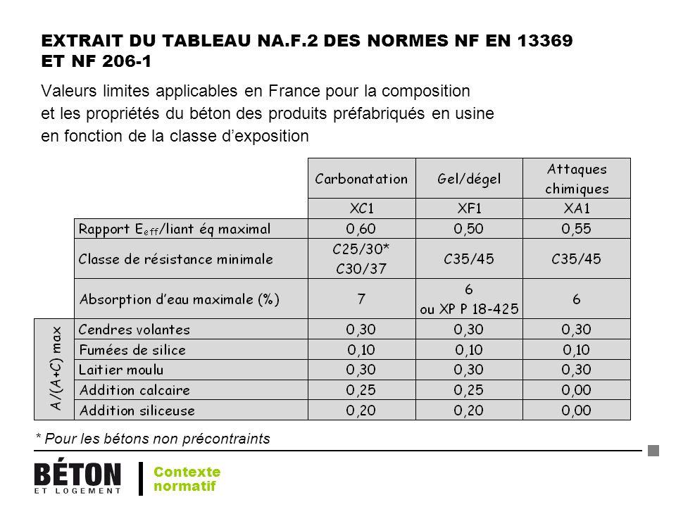 EXTRAIT DU TABLEAU NA.F.2 DES NORMES NF EN 13369 ET NF 206-1 Valeurs limites applicables en France pour la composition et les propriétés du béton des