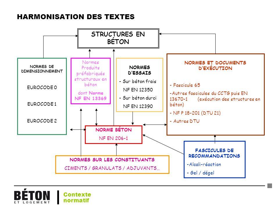 HARMONISATION DES TEXTES NORMES DE DIMENSIONNEMENT EUROCODE 0 EUROCODE 1 EUROCODE 2 STRUCTURES EN BÉTON Normes Produits préfabriqués structuraux en bé