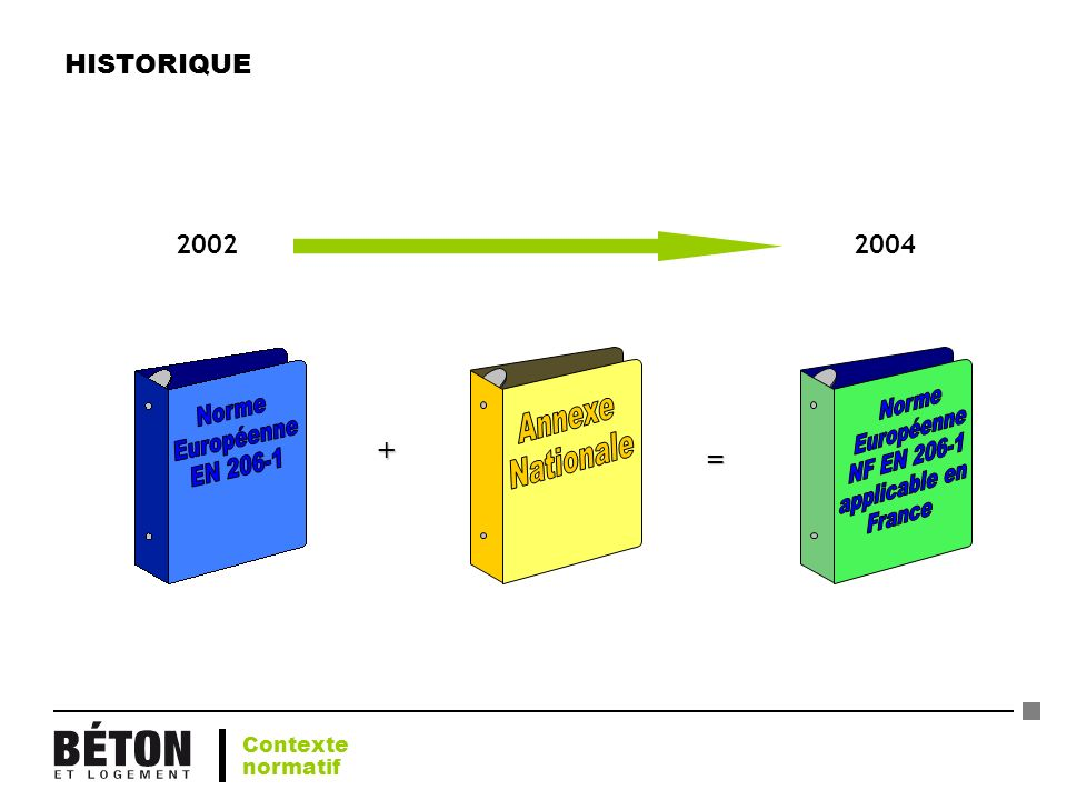 HISTORIQUE 2002 2004 + = Contexte normatif