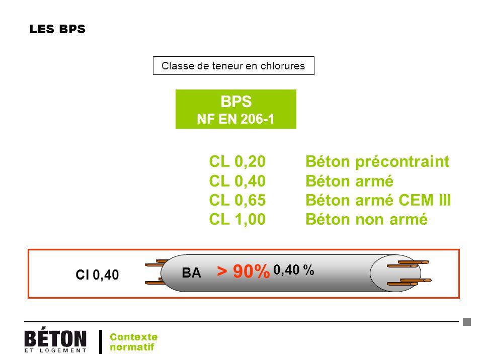 LES BPS Classe de teneur en chlorures CL 0,20Béton précontraint CL 0,40Béton armé CL 0,65Béton armé CEM III CL 1,00Béton non armé BPS NF EN 206-1 Cl 0
