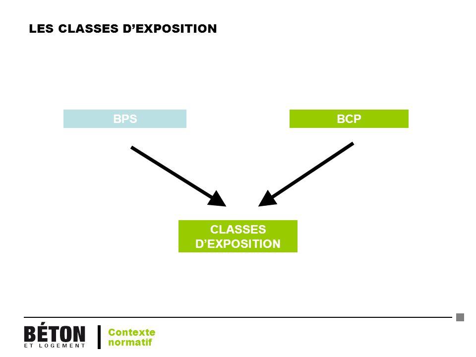 LES CLASSES DEXPOSITION BPSBCP CLASSES DEXPOSITION Contexte normatif