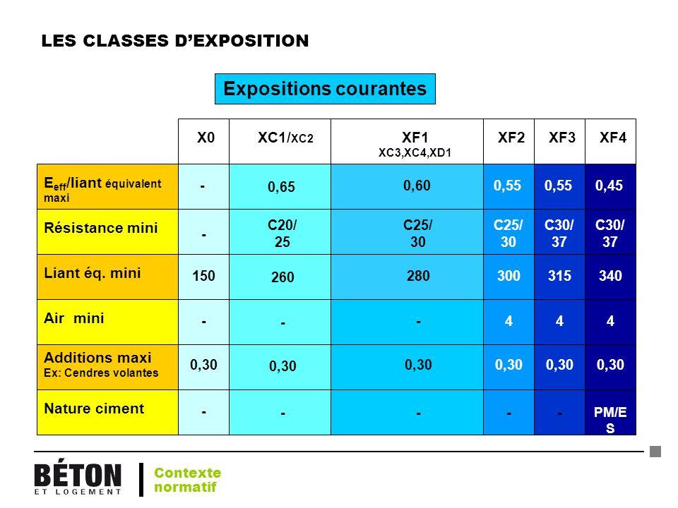 LES CLASSES DEXPOSITION Liant éq. miniAdditions maxi Ex: Cendres volantes Résistance miniAir miniNature cimentE eff /liant équivalent maxi XC1/ XC2 XF
