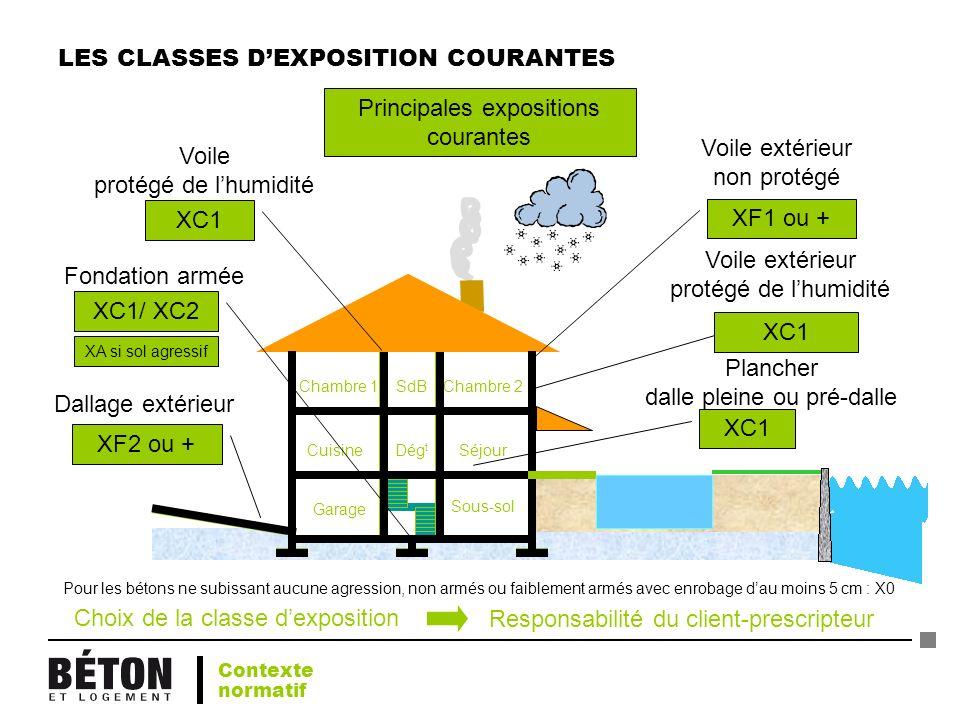 LES CLASSES DEXPOSITION COURANTES Garage Sous-sol SéjourCuisine Chambre 1SdB Dég t Chambre 2 Choix de la classe dexposition Responsabilité du client-p