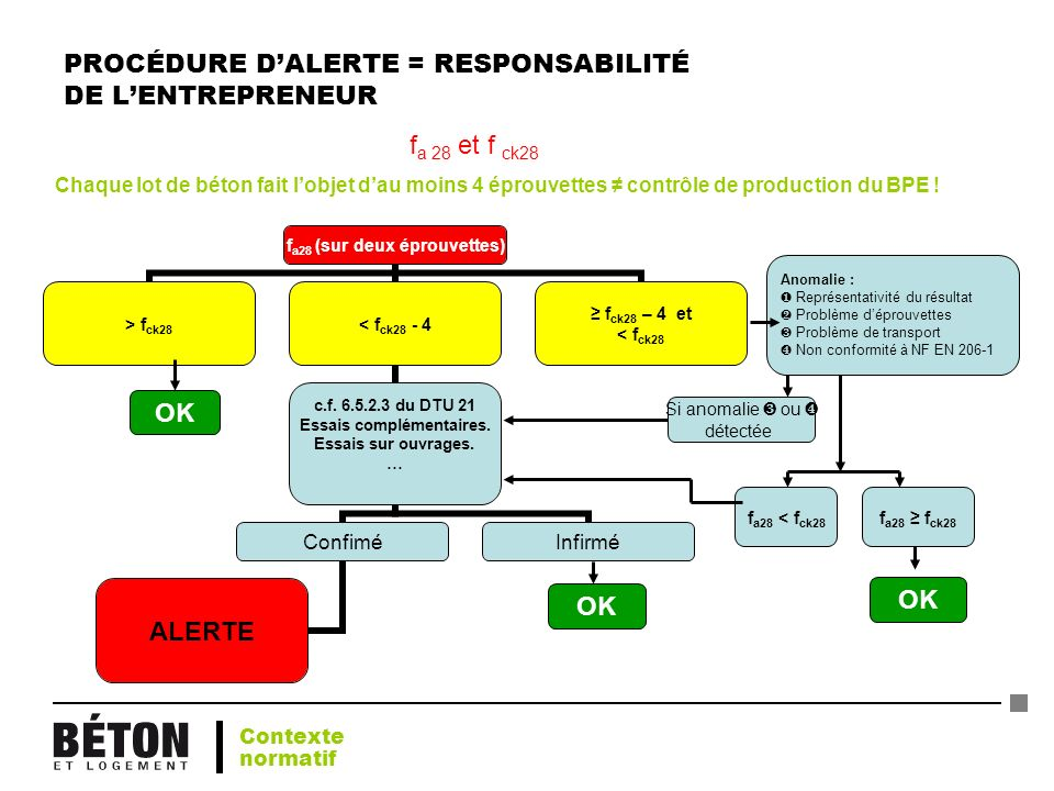 PROCÉDURE DALERTE = RESPONSABILITÉ DE LENTREPRENEUR OK f a28 < f ck28 f a28 f ck28 Anomalie : Représentativité du résultat Problème déprouvettes Probl