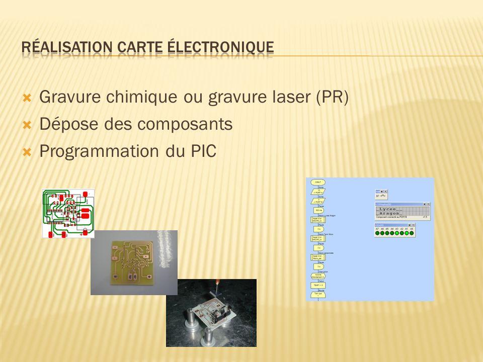 Gravure chimique ou gravure laser (PR) Dépose des composants Programmation du PIC