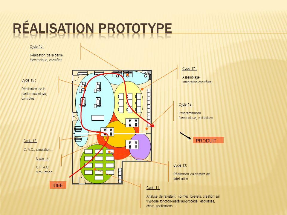 Cycle 13: Réalisation du dossier de fabrication Cycle 12: C. A.O., simulation… Cycle 15 : Réalisation de la partie mécanique, contrôles Cycle 16 : Réa