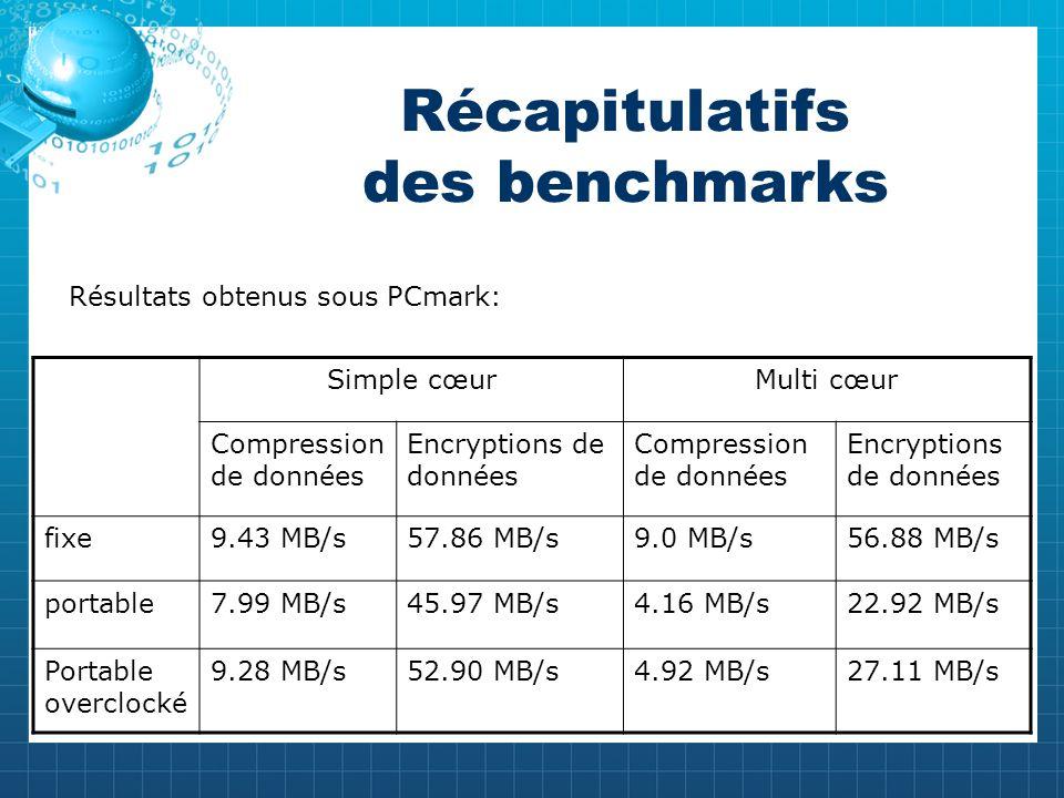 Récapitulatifs des benchmarks Simple cœurMulti cœur Compression de données Encryptions de données Compression de données Encryptions de données fixe9.43 MB/s57.86 MB/s9.0 MB/s56.88 MB/s portable7.99 MB/s45.97 MB/s4.16 MB/s22.92 MB/s Portable overclocké 9.28 MB/s52.90 MB/s4.92 MB/s27.11 MB/s Résultats obtenus sous PCmark:
