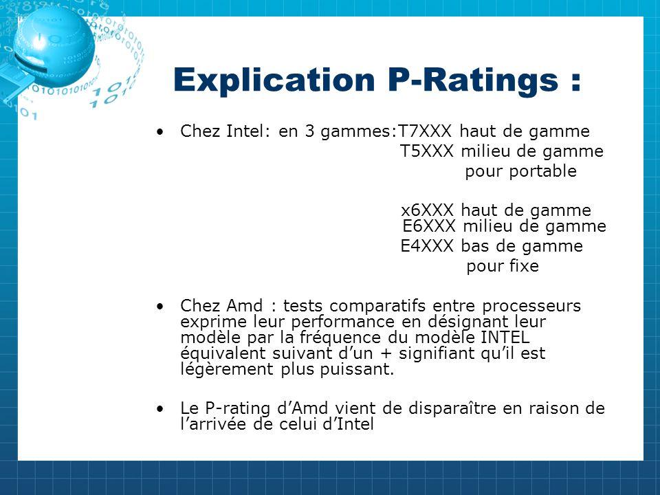 Explication P-Ratings : Chez Intel: en 3 gammes:T7XXX haut de gamme T5XXX milieu de gamme pour portable x6XXX haut de gamme E6XXX milieu de gamme E4XXX bas de gamme pour fixe Chez Amd : tests comparatifs entre processeurs exprime leur performance en désignant leur modèle par la fréquence du modèle INTEL équivalent suivant dun + signifiant quil est légèrement plus puissant.