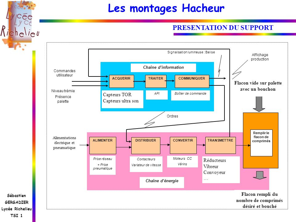 Les montages Hacheur Sébastien GERGADIER Lycée Richelieu TSI 1 PRESENTATION DU SUPPORT ALIMENTERCONVERTIRTRANSMETTRE DISTRIBUER Alimentations électriq