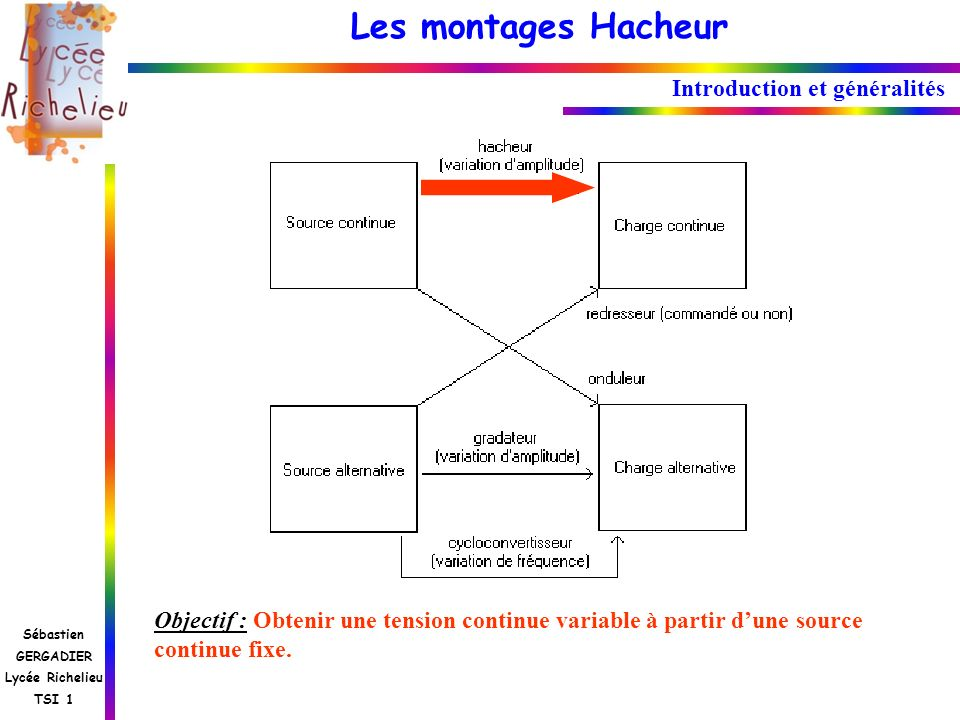 Les montages Hacheur Sébastien GERGADIER Lycée Richelieu TSI 1 Objectif : Obtenir une tension continue variable à partir dune source continue fixe. In
