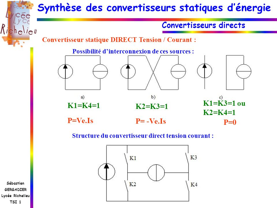 Synthèse des convertisseurs statiques dénergie Sébastien GERGADIER Lycée Richelieu TSI 1 Convertisseurs directs Convertisseur statique DIRECT Courant / Tension : Possibilité dinterconnexion de ces sources : Structure du convertisseur direct Courant Tension : K1=K4=1 K2=K3=1 K1=K2=1 ou K3=K4=1 P=Ve.Is P= -Ve.Is P=0