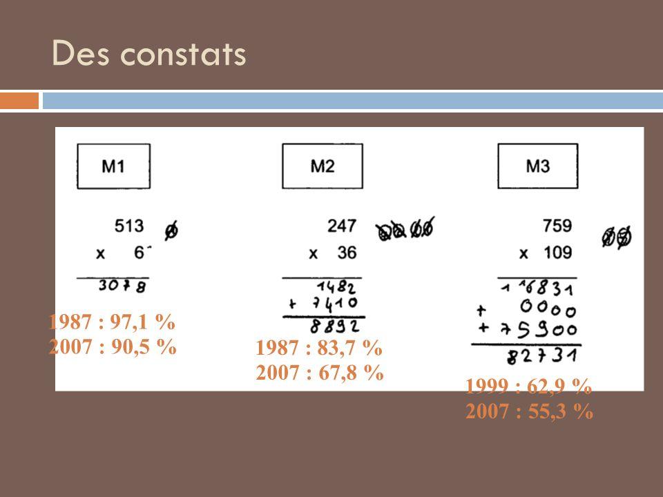 Des constats 1987 : 97,1 % 2007 : 90,5 % 1987 : 83,7 % 2007 : 67,8 % 1999 : 62,9 % 2007 : 55,3 %