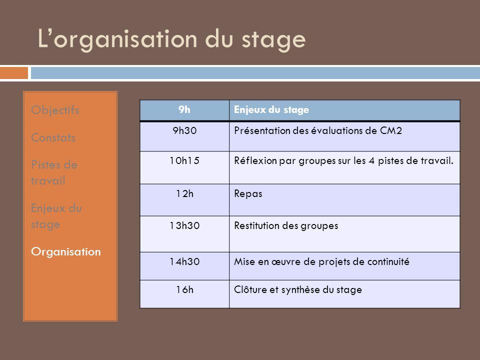 Lorganisation du stage Objectifs Constats Pistes de travail Enjeux du stage Organisation 9hEnjeux du stage 9h30Présentation des évaluations de CM2 10h15Réflexion par groupes sur les 4 pistes de travail.