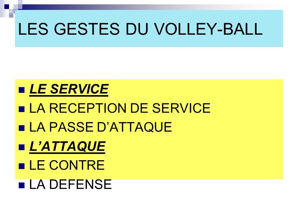 LES GESTES DU VOLLEY-BALL LE SERVICE LA RECEPTION DE SERVICE LA PASSE DATTAQUE LATTAQUE LE CONTRE LA DEFENSE