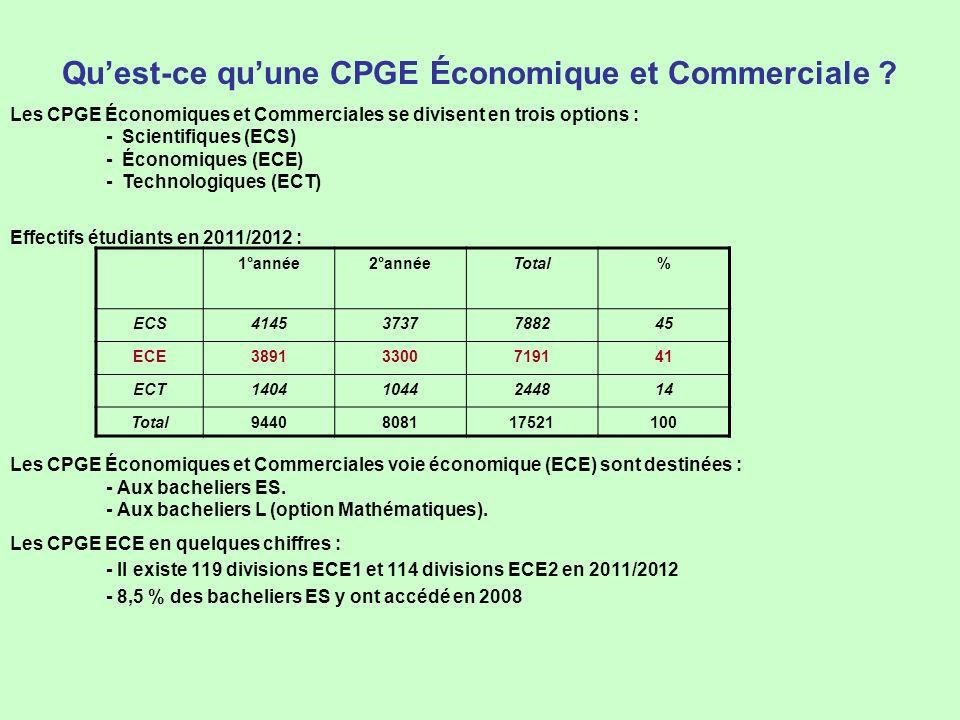 Quest-ce quune CPGE Économique et Commerciale ? Les CPGE Économiques et Commerciales se divisent en trois options : - Scientifiques (ECS) - Économique