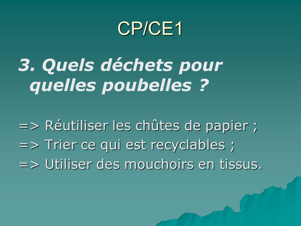 CP/CE1 3. Quels déchets pour quelles poubelles ? => Réutiliser les chûtes de papier ; => Trier ce qui est recyclables ; => Utiliser des mouchoirs en t