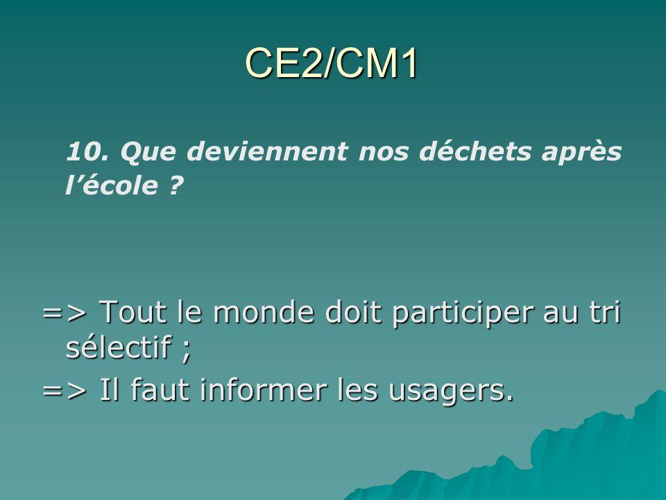 CE2/CM1 10. Que deviennent nos déchets après lécole ? => Tout le monde doit participer au tri sélectif ; => Il faut informer les usagers.