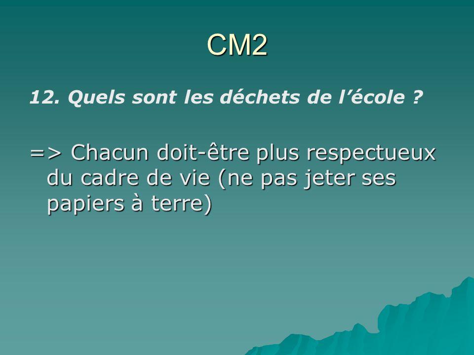 CM2 12. Quels sont les déchets de lécole ? => Chacun doit-être plus respectueux du cadre de vie (ne pas jeter ses papiers à terre)